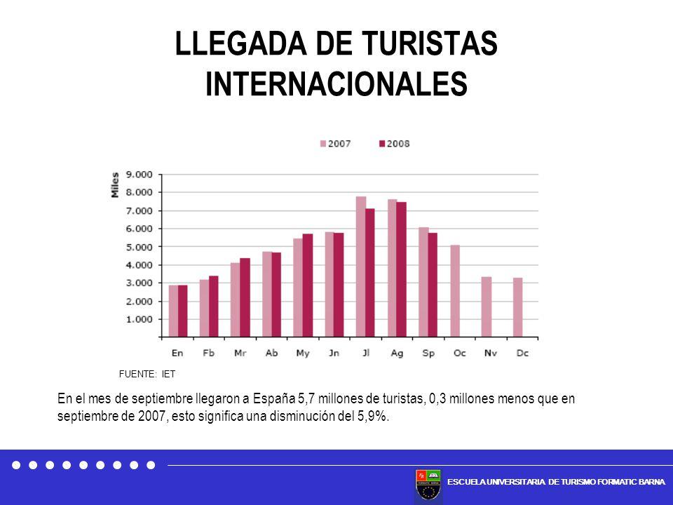 LLEGADA DE TURISTAS INTERNACIONALES