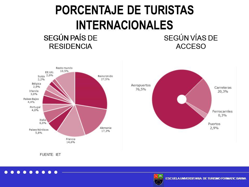 SEGÚN PAÍS DE RESIDENCIA