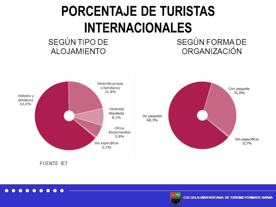 PORCENTAJE DE TURISTAS INTERNACIONALES