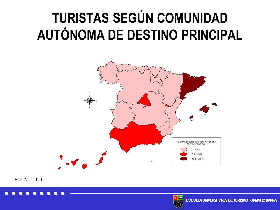 TURISTAS SEGÚN COMUNIDAD AUTÓNOMA DE DESTINO PRINCIPAL