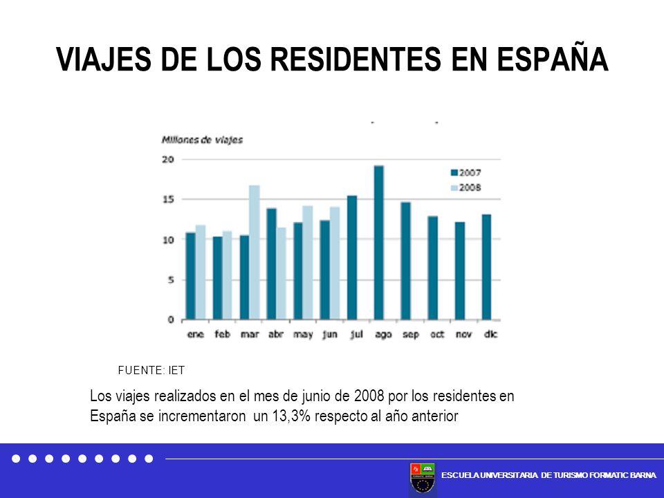 VIAJES DE LOS RESIDENTES EN ESPAÑA