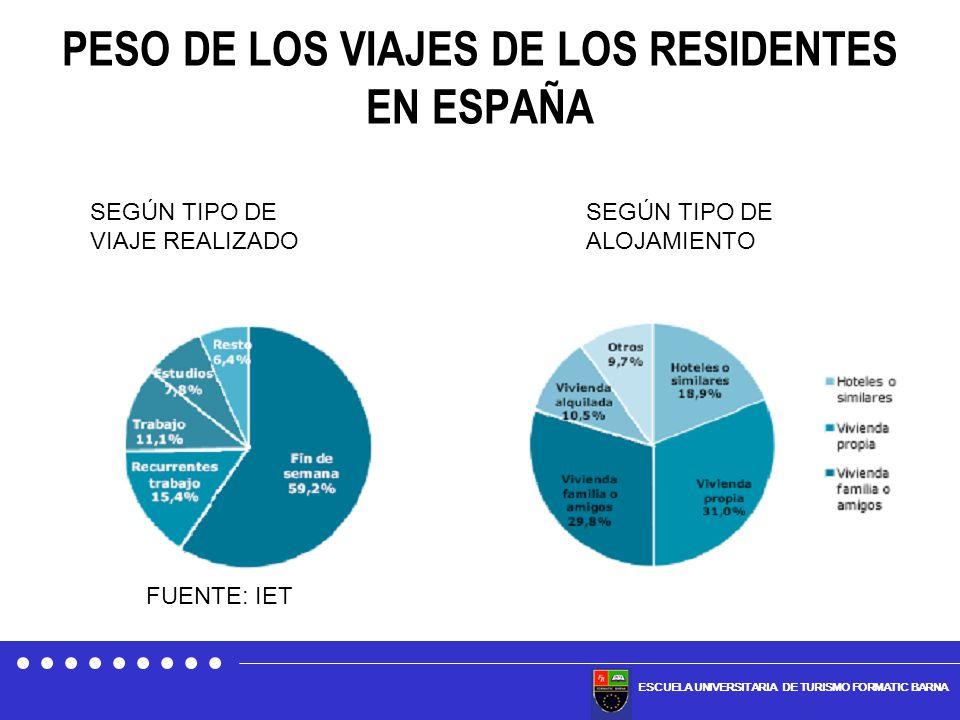 PESO DE LOS VIAJES DE LOS RESIDENTES EN ESPAÑA
