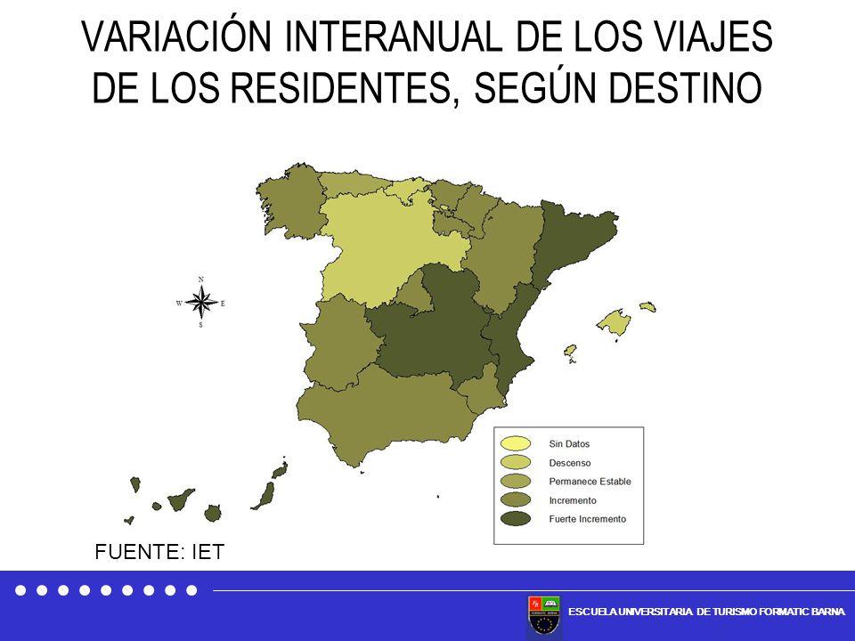 VARIACIÓN INTERANUAL DE LOS VIAJES DE LOS RESIDENTES, SEGÚN DESTINO