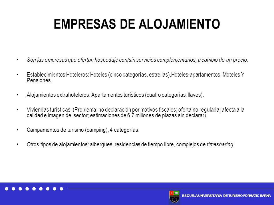 EMPRESAS DE ALOJAMIENTO