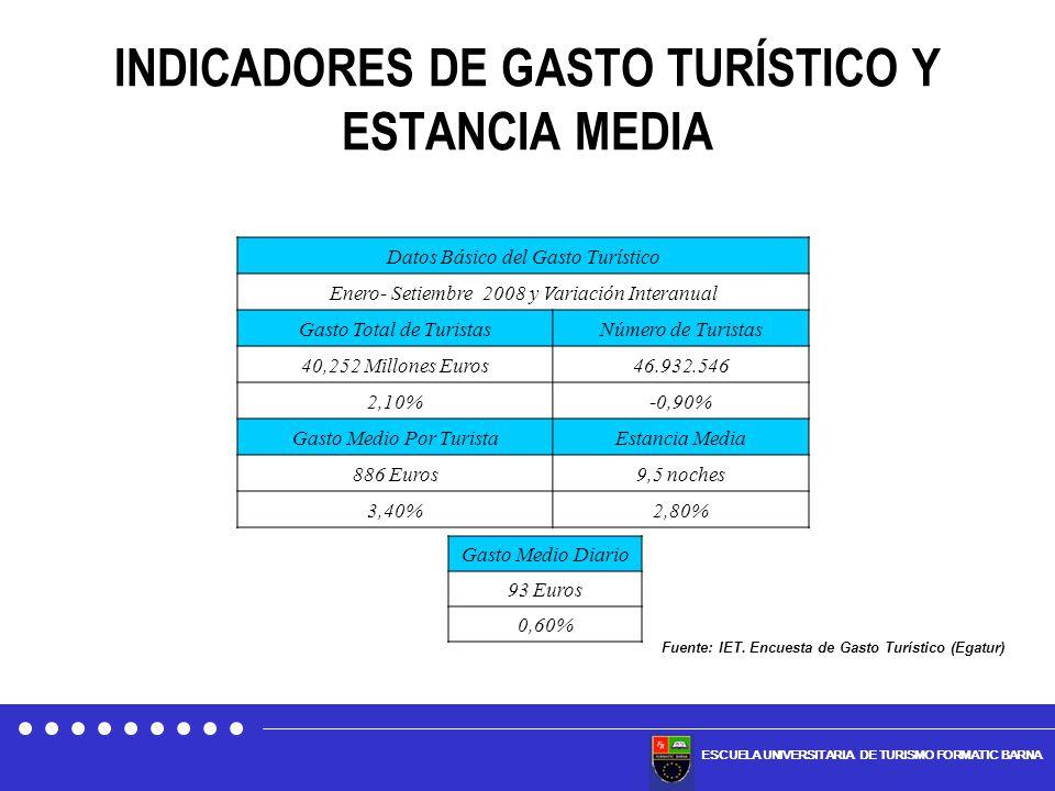 INDICADORES DE GASTO TURÍSTICO Y ESTANCIA MEDIA