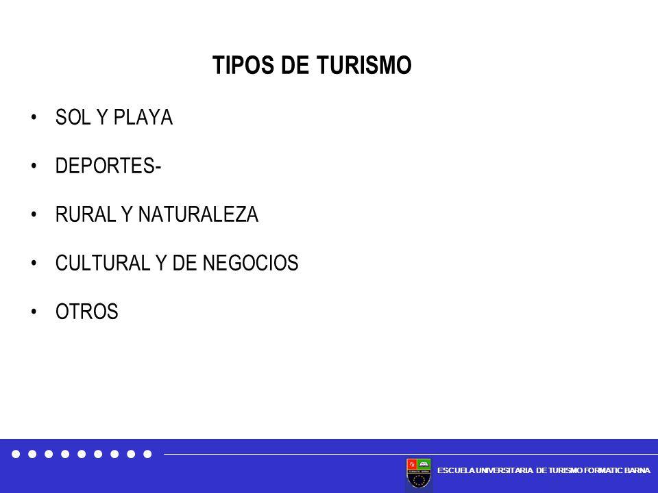 TIPOS DE TURISMO SOL Y PLAYA DEPORTES- RURAL Y NATURALEZA
