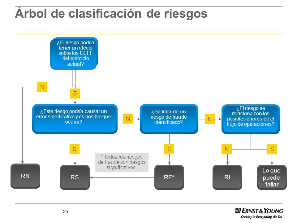 Árbol de clasificación de riesgos