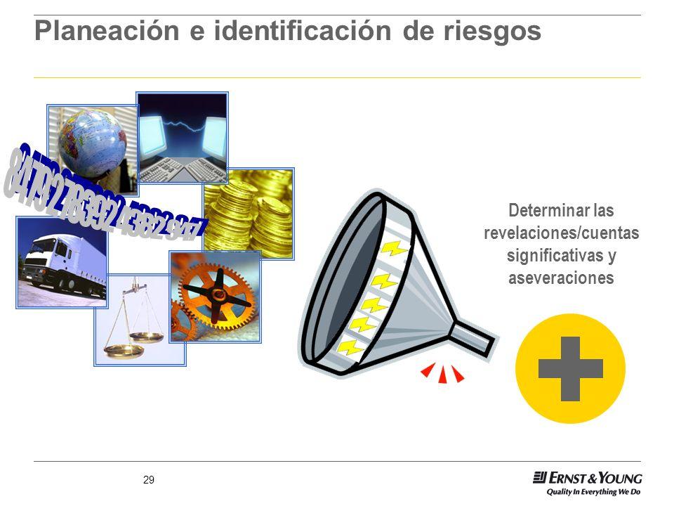 Planeación e identificación de riesgos