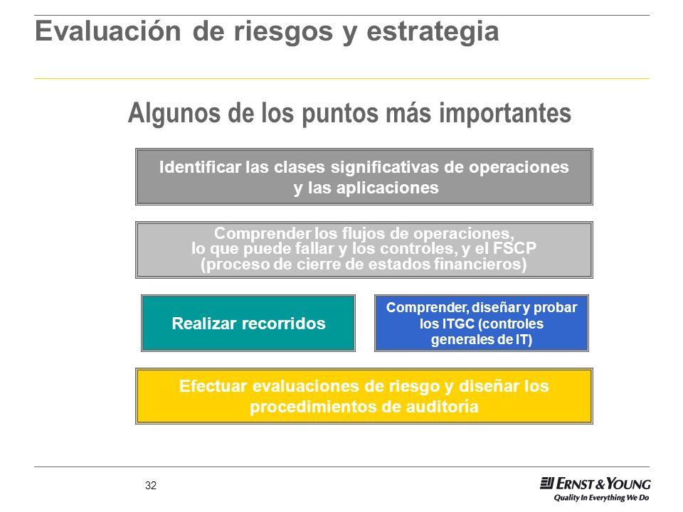 Evaluación de riesgos y estrategia