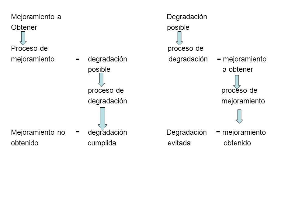Mejoramiento a Degradación