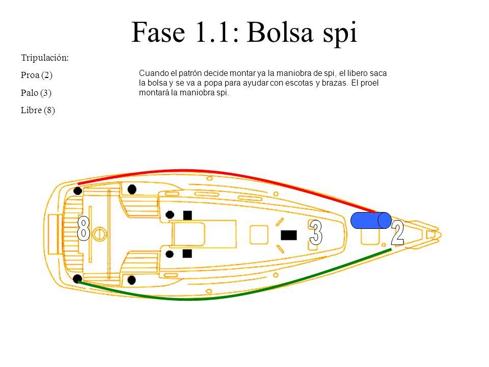 Fase 1.1: Bolsa spi 8 3 2 Tripulación: Proa (2) Palo (3) Libre (8)
