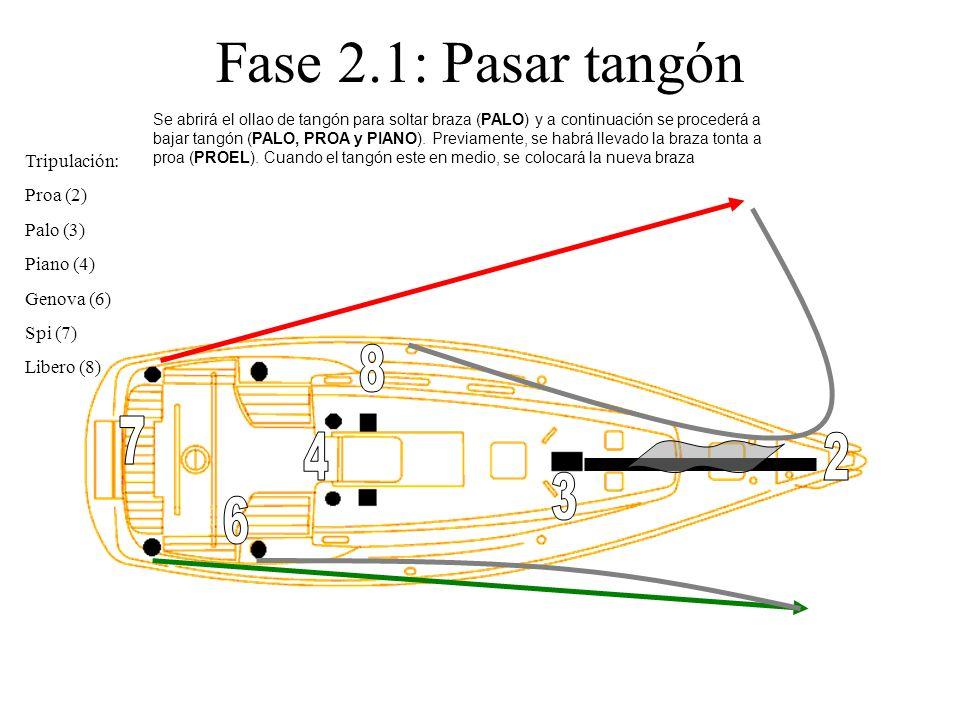 Fase 2.1: Pasar tangón 8 7 4 2 3 6 Tripulación: Proa (2) Palo (3)
