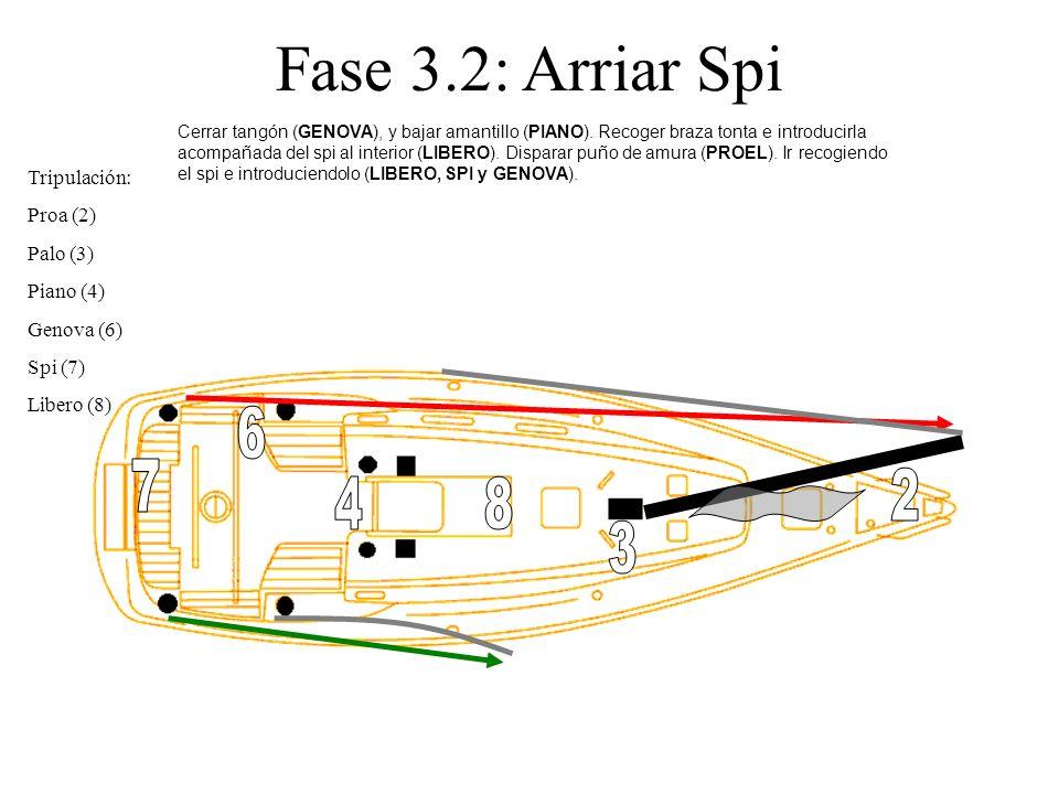 Fase 3.2: Arriar Spi 6 7 2 4 8 3 Tripulación: Proa (2) Palo (3)