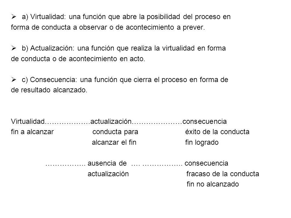 a) Virtualidad: una función que abre la posibilidad del proceso en