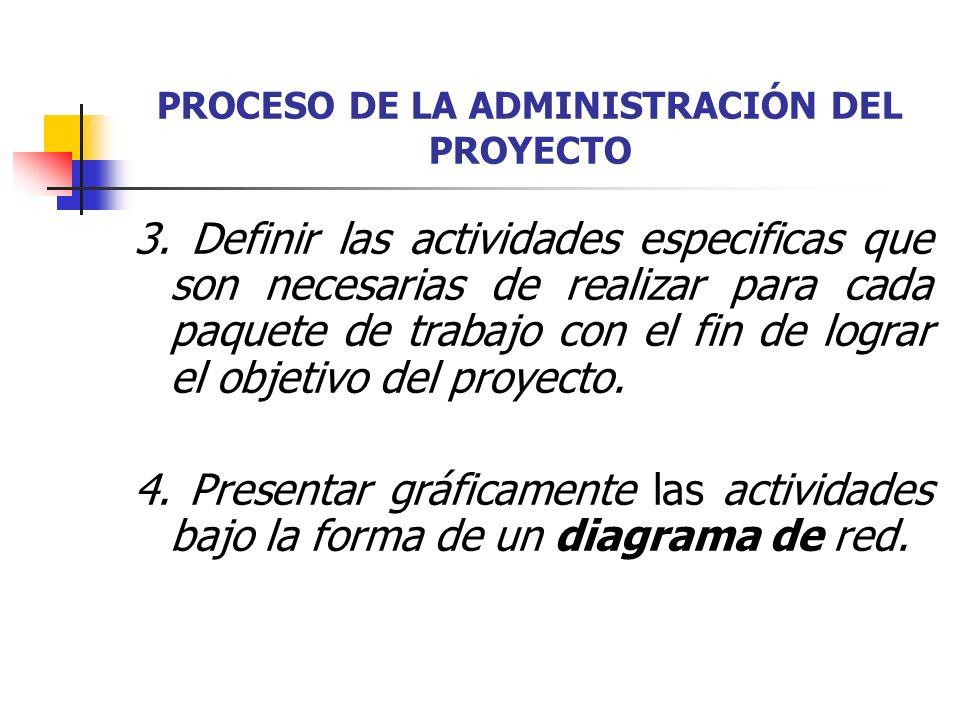 PROCESO DE LA ADMINISTRACIÓN DEL PROYECTO