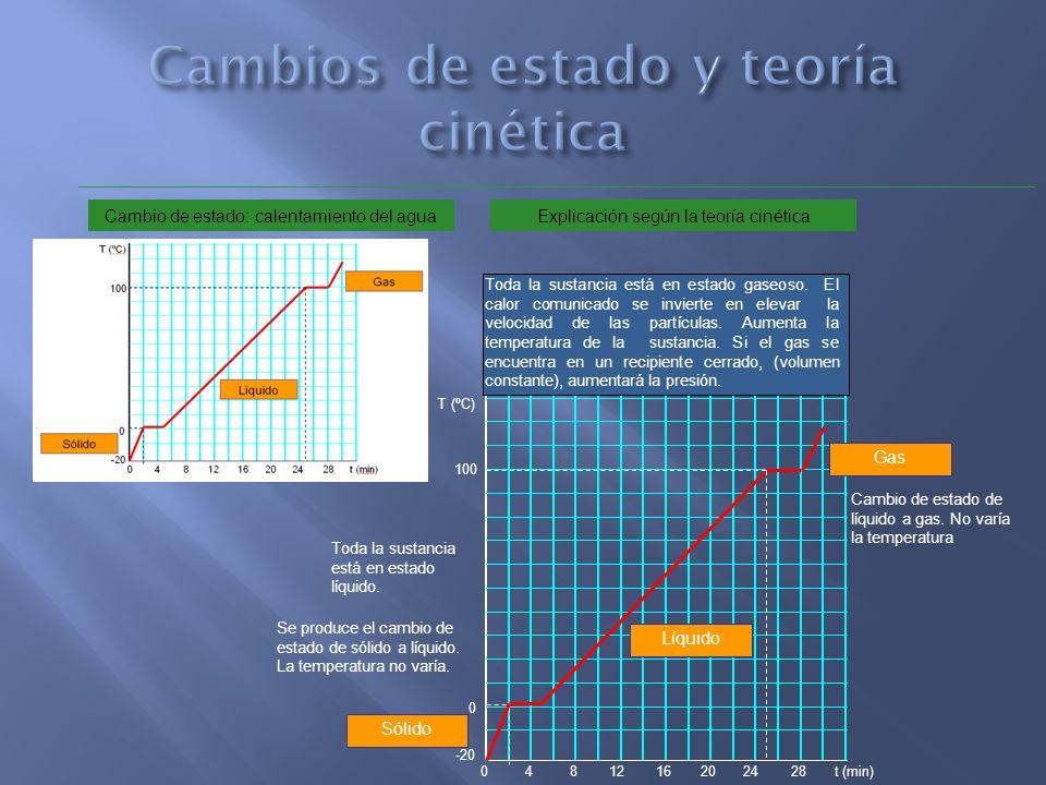 Cambios de estado y teoría cinética