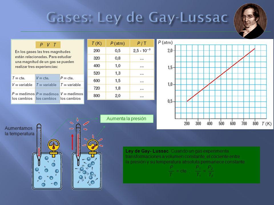 Gases: Ley de Gay-Lussac
