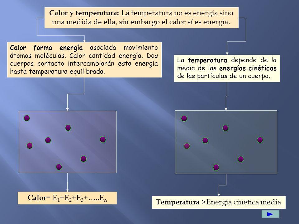 Temperatura >Energía cinética media