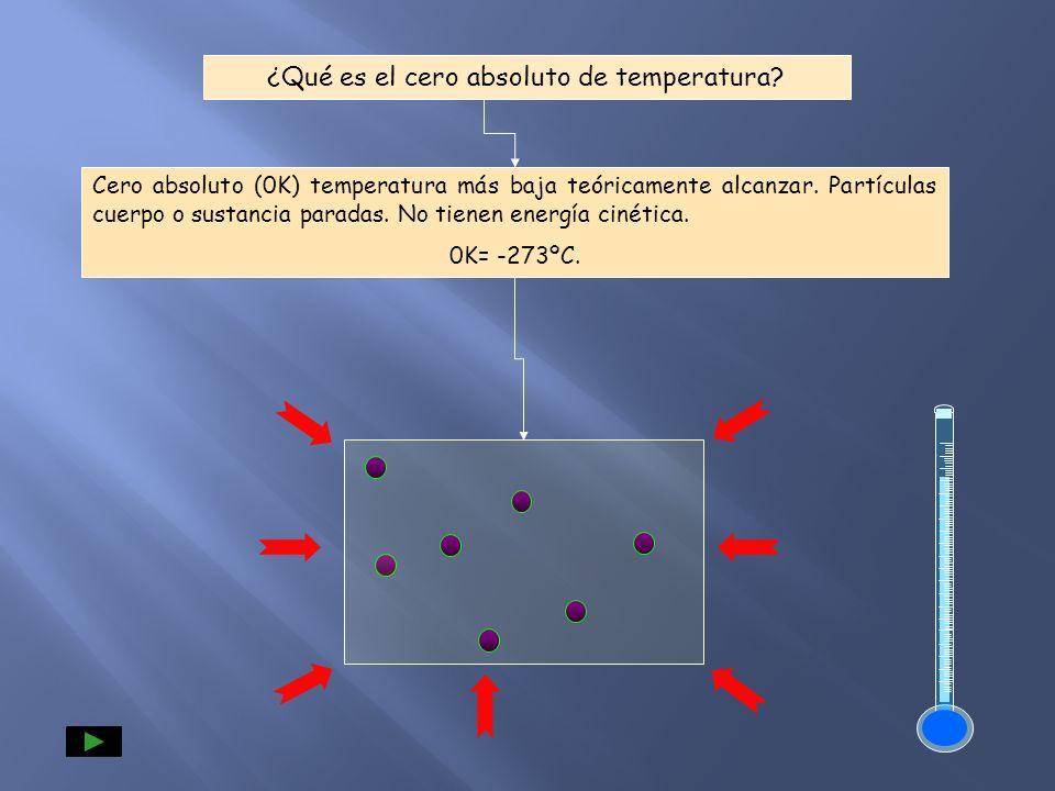 ¿Qué es el cero absoluto de temperatura