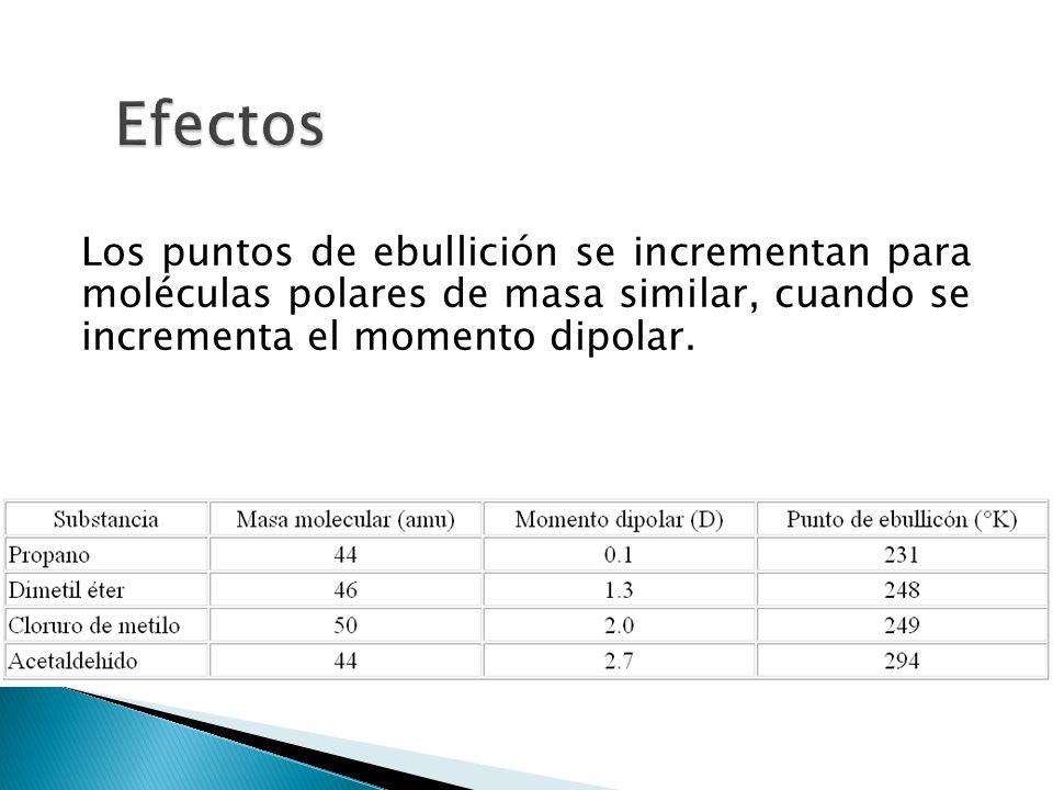 EfectosLos puntos de ebullición se incrementan para moléculas polares de masa similar, cuando se incrementa el momento dipolar.