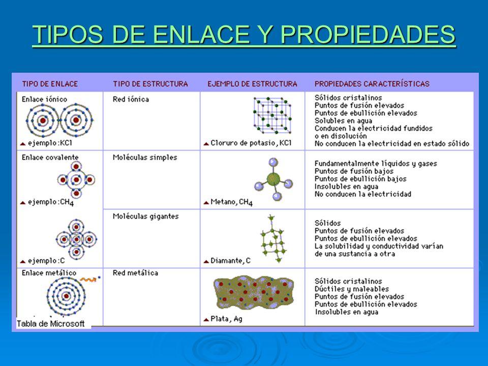 TIPOS DE ENLACE Y PROPIEDADES