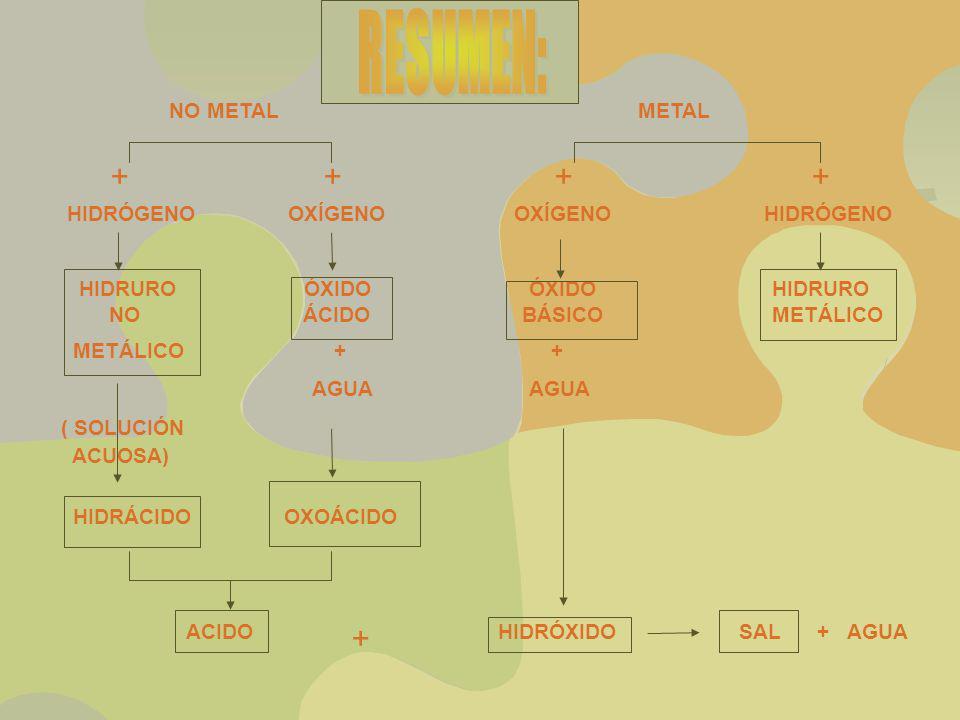RESUMEN: NO METAL METAL + + + + HIDRÓGENO OXÍGENO OXÍGENO HIDRÓGENO