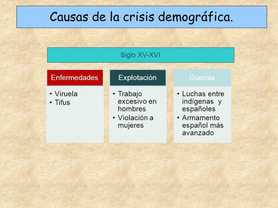 Causas de la crisis demográfica.