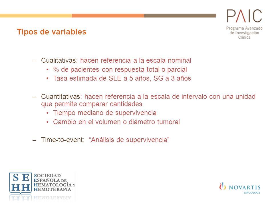 Tipos de variables Cualitativas: hacen referencia a la escala nominal