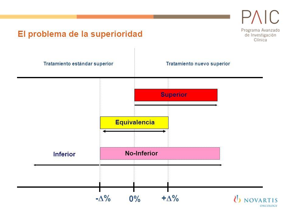 El problema de la superioridad