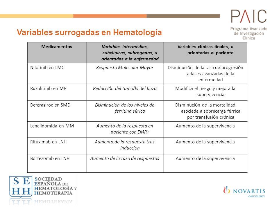 Variables surrogadas en Hematología