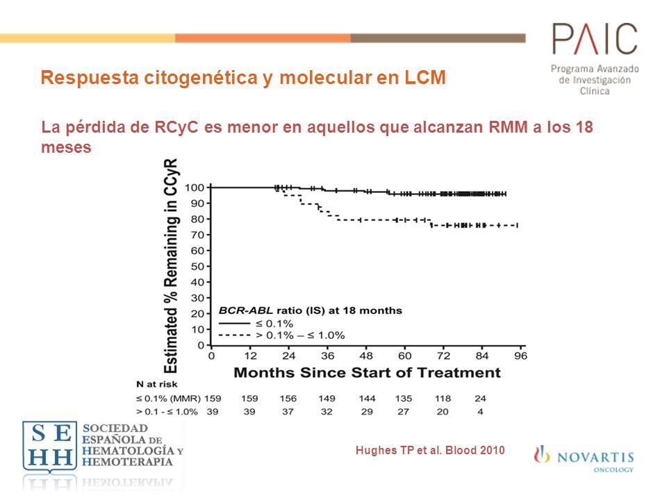 Respuesta citogenética y molecular en LCM