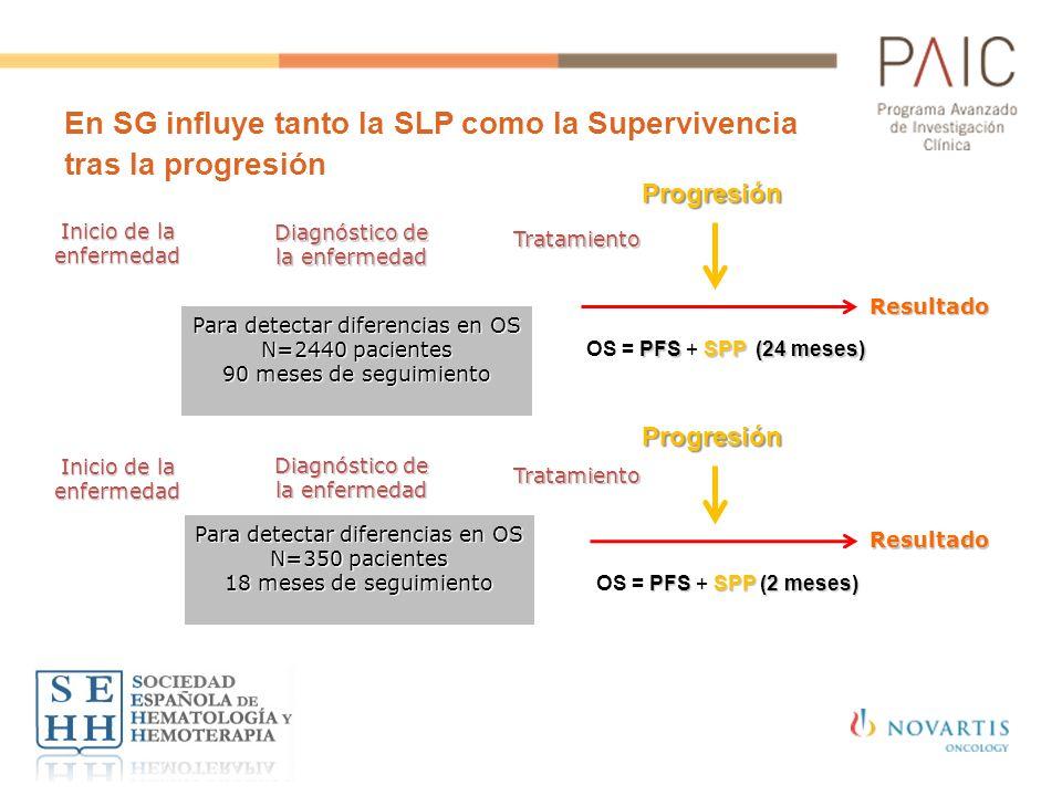 En SG influye tanto la SLP como la Supervivencia tras la progresión