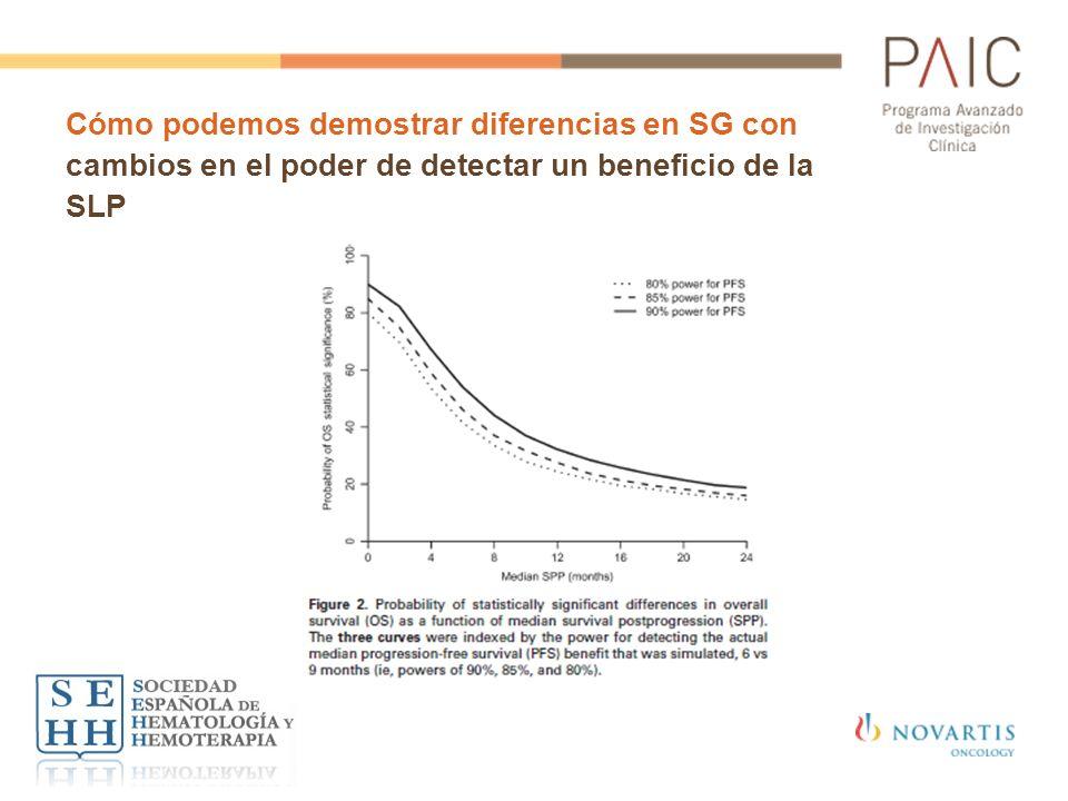 Cómo podemos demostrar diferencias en SG con cambios en el poder de detectar un beneficio de la SLP