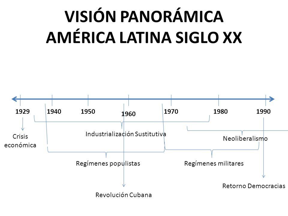 VISIÓN PANORÁMICA AMÉRICA LATINA SIGLO XX