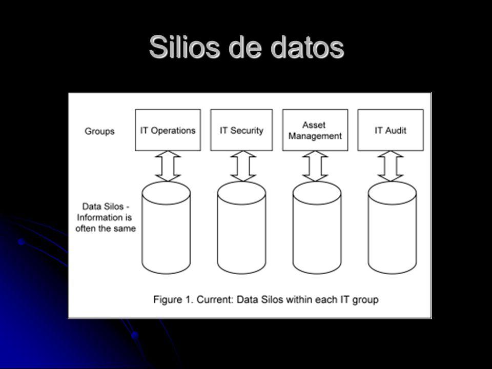 Silios de datos