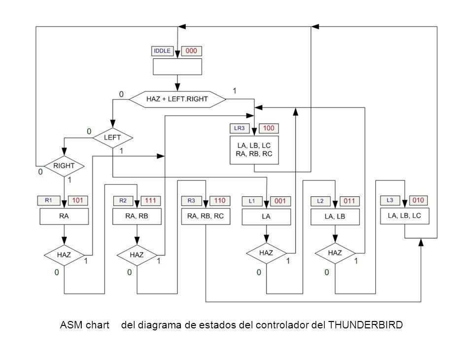 ASM chart del diagrama de estados del controlador del THUNDERBIRD