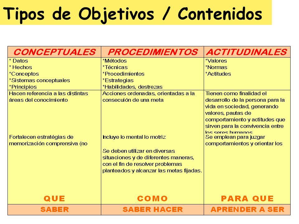 Tipos de Objetivos / Contenidos