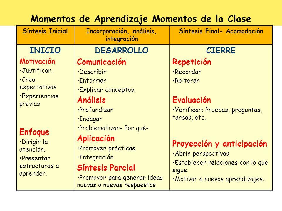 Momentos de Aprendizaje Momentos de la Clase
