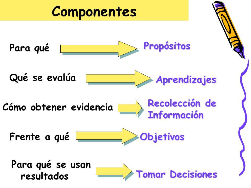 Componentes Propósitos Para qué Qué se evalúa Aprendizajes