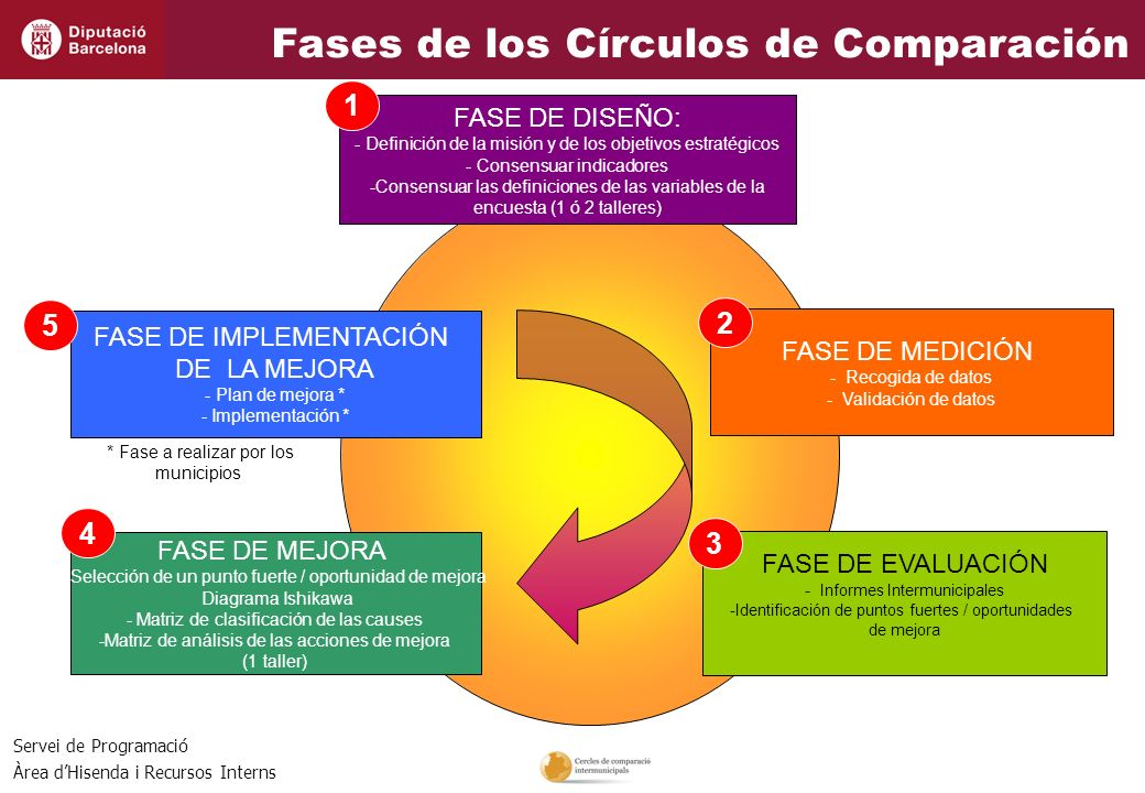 Fases de los Círculos de Comparación