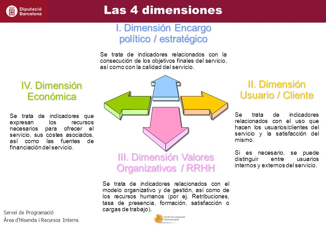 Las 4 dimensiones I. Dimensión Encargo político / estratégico