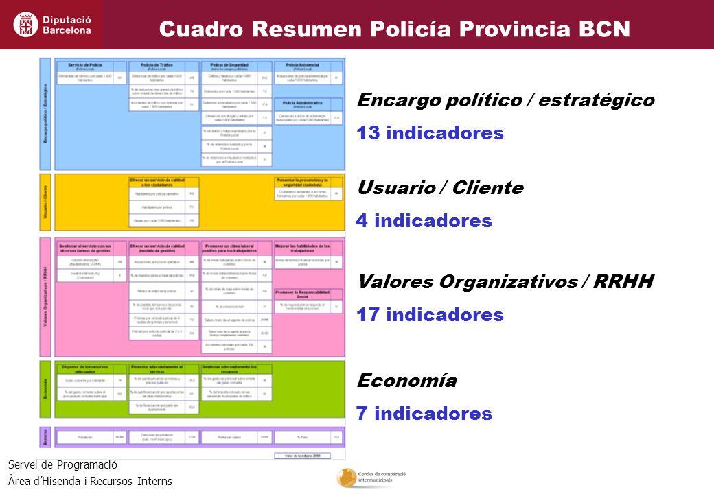 Cuadro Resumen Policía Provincia BCN