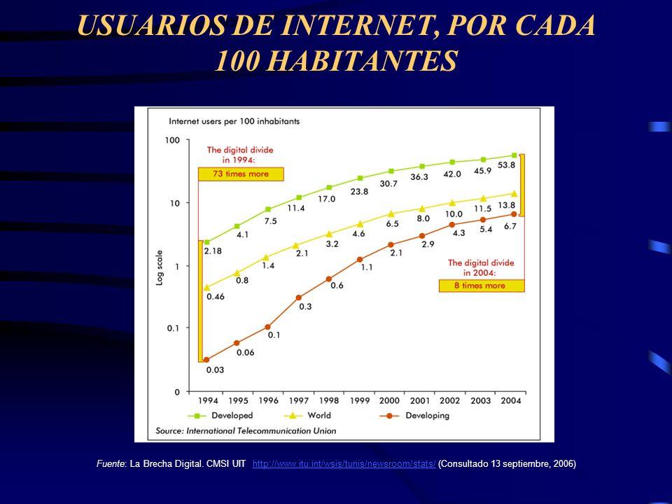 USUARIOS DE INTERNET, POR CADA 100 HABITANTES