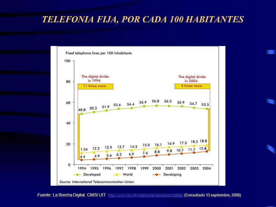 TELEFONIA FIJA, POR CADA 100 HABITANTES