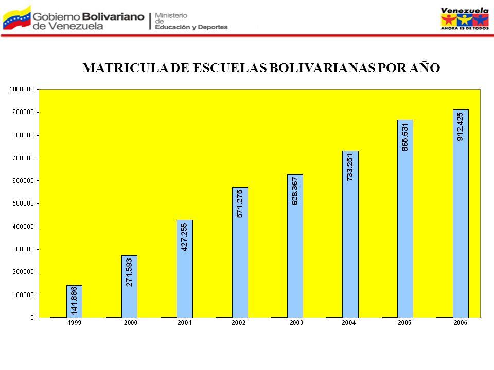 MATRICULA DE ESCUELAS BOLIVARIANAS POR AÑO