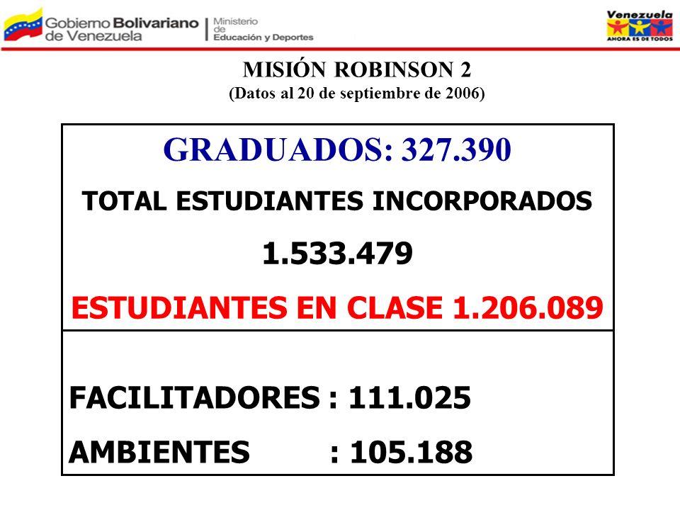 (Datos al 20 de septiembre de 2006) TOTAL ESTUDIANTES INCORPORADOS