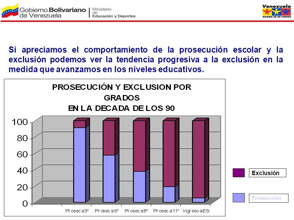 Si apreciamos el comportamiento de la prosecución escolar y la exclusión podemos ver la tendencia progresiva a la exclusión en la medida que avanzamos en los niveles educativos.