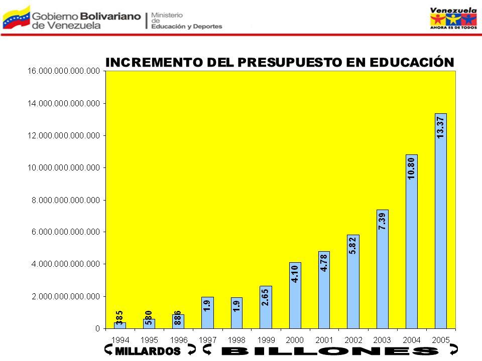 INCREMENTO DEL PRESUPUESTO EN EDUCACIÓN