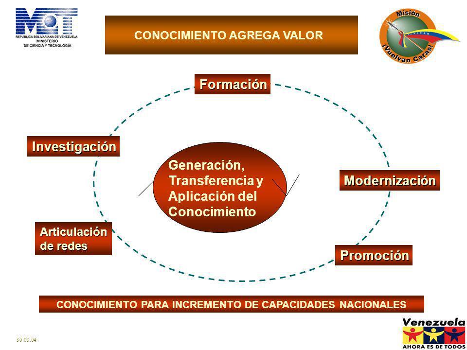 Generación, Transferencia y Aplicación del Conocimiento Modernización