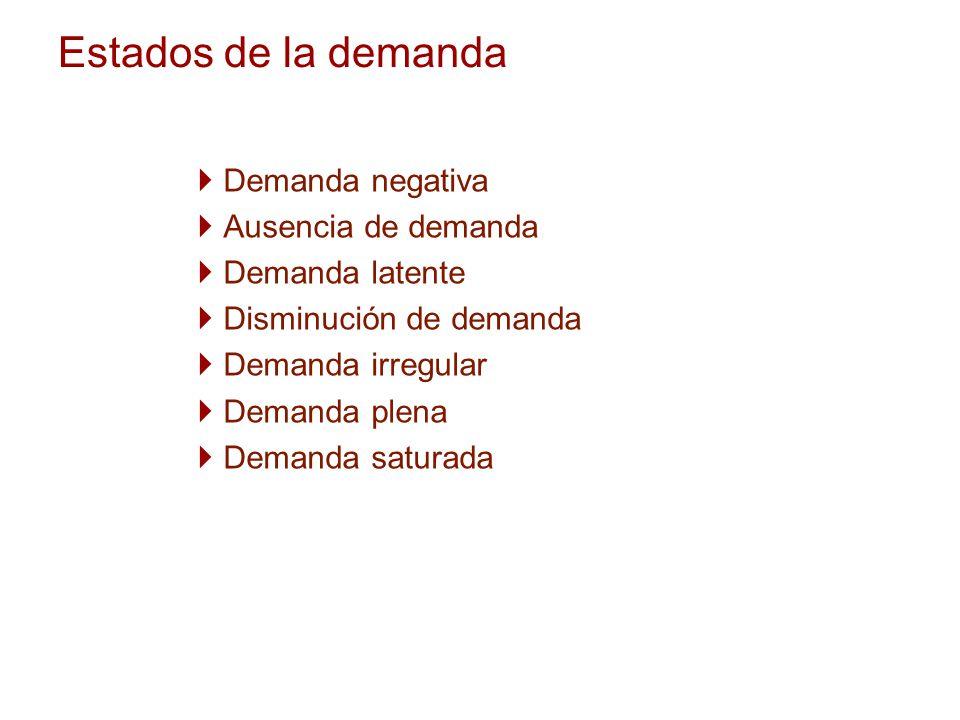 Estados de la demanda Demanda negativa Ausencia de demanda